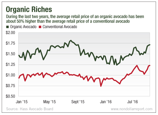 Chart depicting the price of organic and conventional avocado