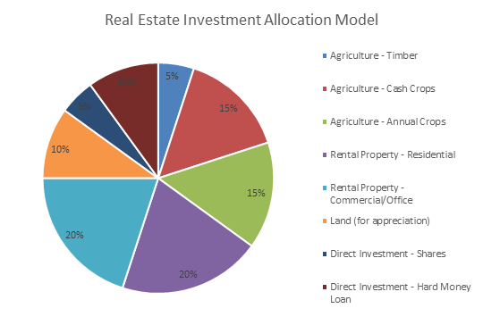 Real Estate Investment Allocation Model