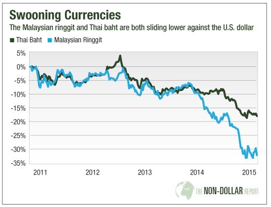 A graph depicting Thai and Malaysian currency