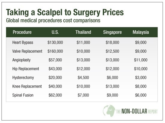 Surgery Prices in the U.S, Thailand, Singapore and Malaysia