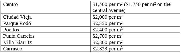 U.S. dollars per square meter in Punta Carretas