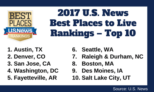 2017 Top 10 Places To Live In U.S.