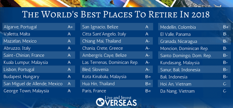 The world 39 s best places to retire in 2018 live and for Top us cities to live in 2017