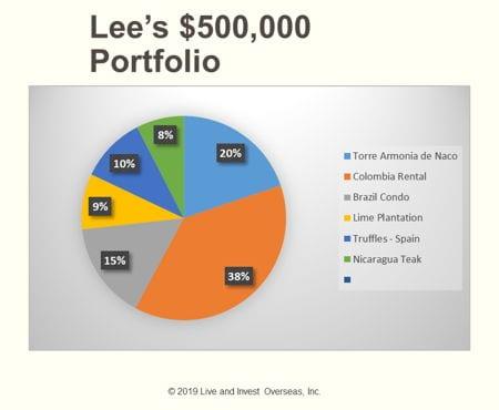 lee $500k portfolio