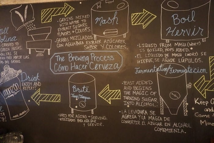 A chalkboard diagram explaining the brewery's brewing process