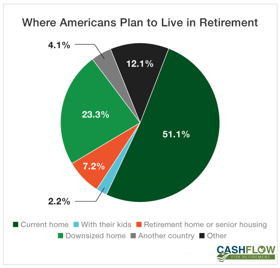chart showing where americans plan to live in retirement