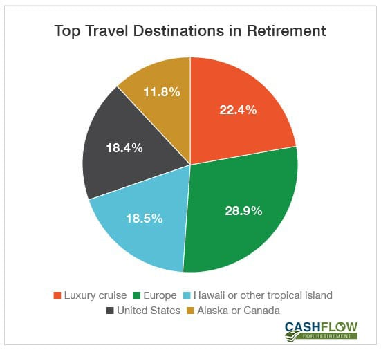 travel destinations in retirement