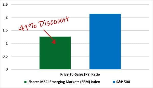 41 discount graph