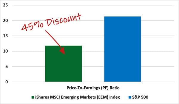 45 discount graph