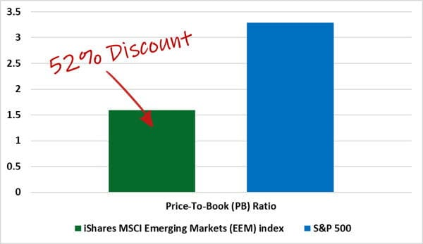 52 discount graph