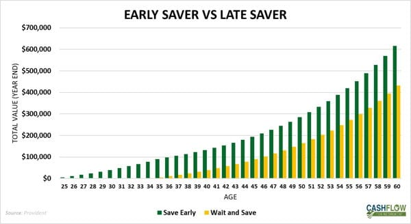 Early saver vs late saver returns