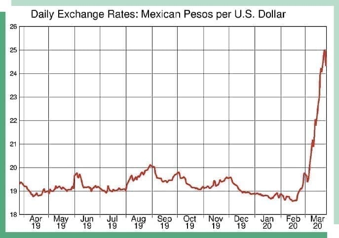 peso dollar graph showing the exchange rate