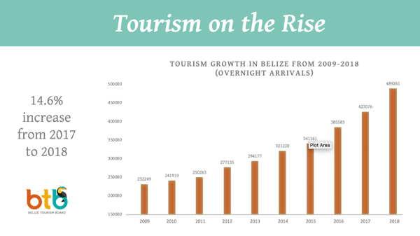 graph showing tourism rise belize